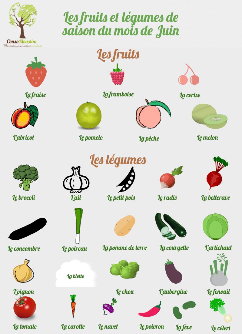 Légumes De Juin 30 Idées Recettes Simplement Organisée